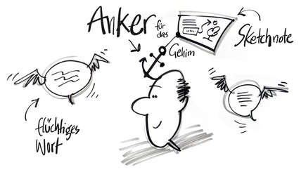 Staedtler, Visualisierungstool, Visualisierung, Sketch Notes, Sketchnotes, Dr. Wolfgang Irber, sketching, Sketchnoting, skizzieren, visuelle Wahrnehmung, visuelle Kommunikation, Gedächtnis, Illustration, Bildsprache, B2B, Anker